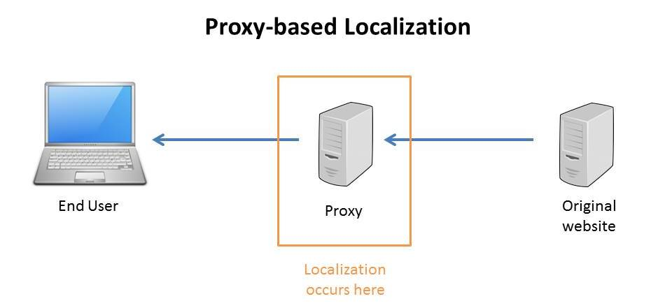 proxy-based website localization