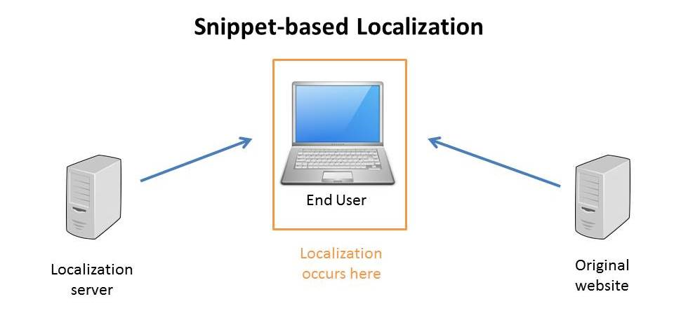 snippet-based website localization