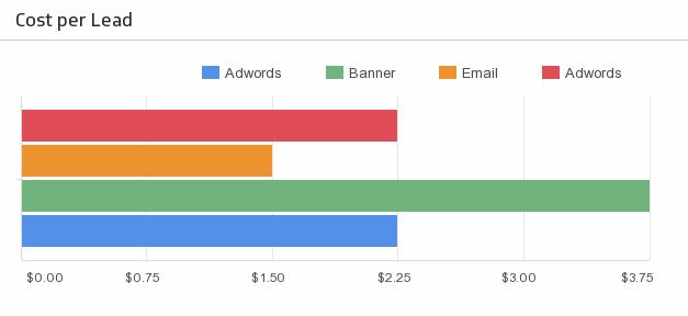 Marketing KPI - Cost Per Lead