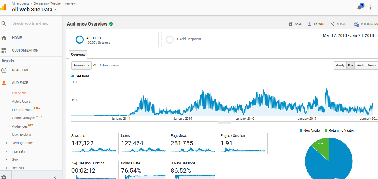 Website Traffic Statistics From Google Analytics